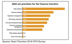 Survey Lays Out Top Skill Sets Desired By CFOs
