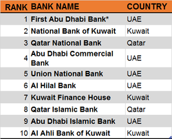 Top 10 Safest Banks In Middle East For 2017