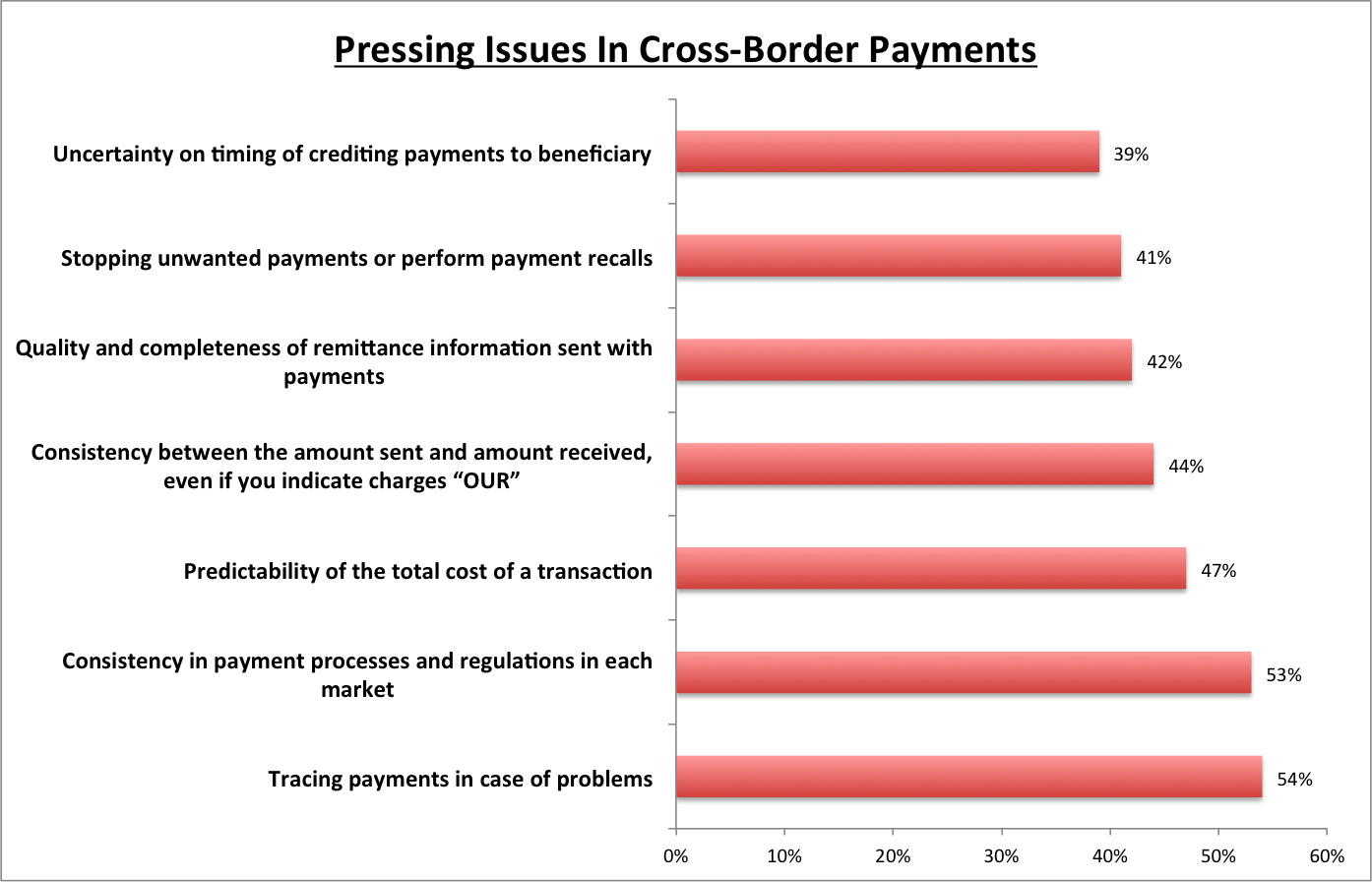 Swift survey on cross border payments at EuroFinance 2017