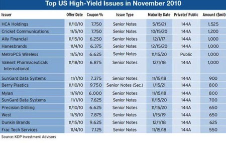 600_Top-US-High-Yield-Issv2ue