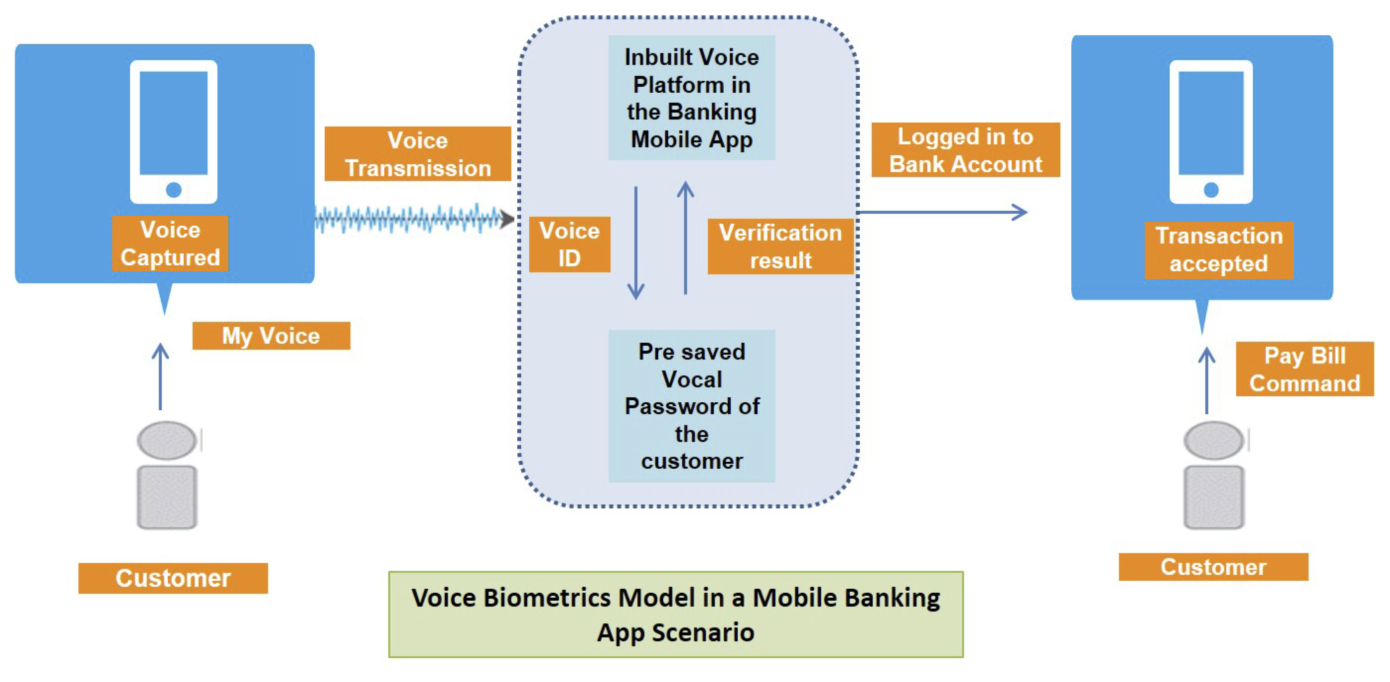 The New Mobile Banking Password Your Voice Global