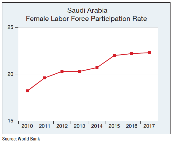 Saudi Women Labor Force Participation Rate