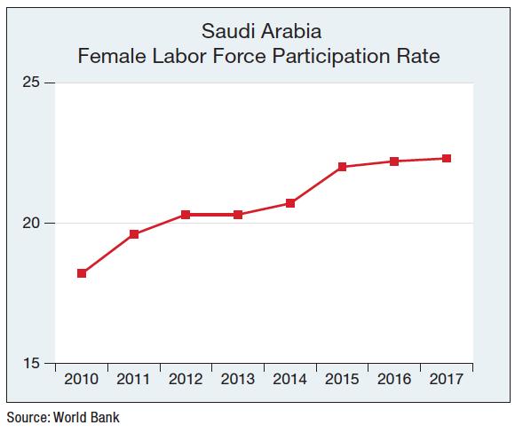 Saudi Women Labor Force Participation Rate