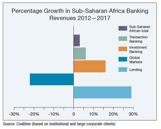 Sub-Saharan African banking growth