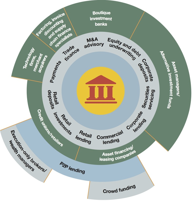 COMPETITION IS INCREASING ACROSS THE UNIVERSAL BANKING VALUE CHAIN