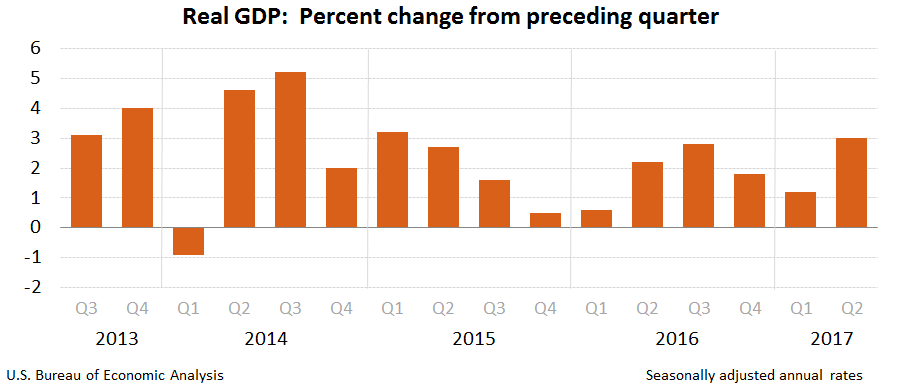 US economy growth rate