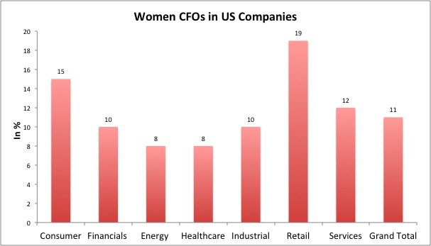women cfos in US companies